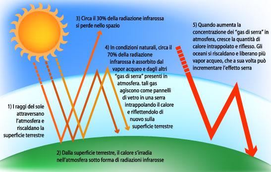 schema_effetto_serra